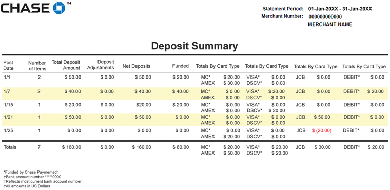Totals By Card Type Total Funded Amount Separated The Actual Is To Right Of See Credit Summary Section For